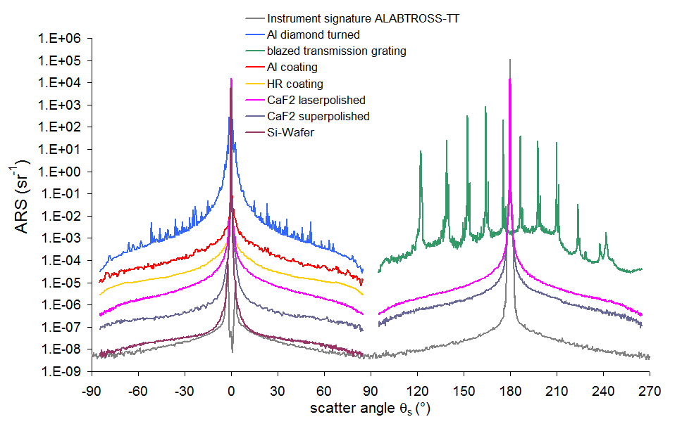 Examples of in-plane scattering distributions of optical components measured at 532 nm.